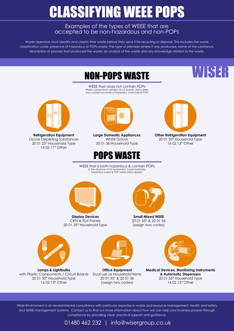 Classifying WEEE POPs - Wiser Guidance