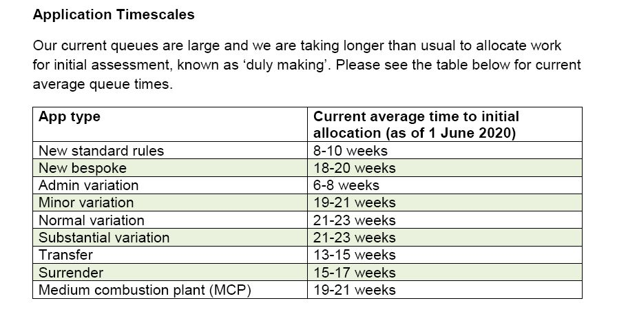 NPS Application Timescales