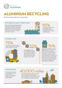 International Aluminium Institute Aluminium Factsheet