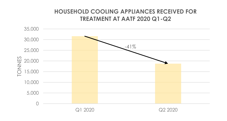 Cooling Appliances Received AATF 2020 Q1-Q2