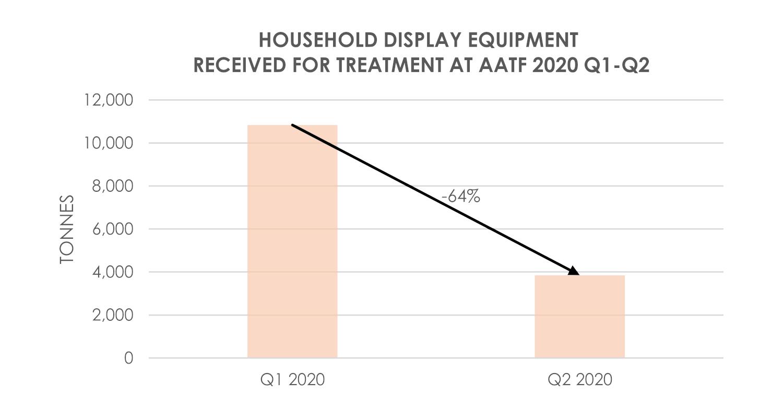 Display Equipment Received AATF 2020 Q1-Q2