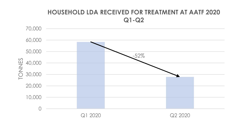 LDA Received AATF 2020 Q1-Q2