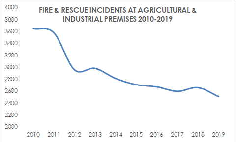 Fire & Rescue Incidents at Agricultural & Industrial Premises 2010-2019
